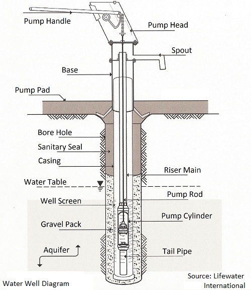 well pump schematic