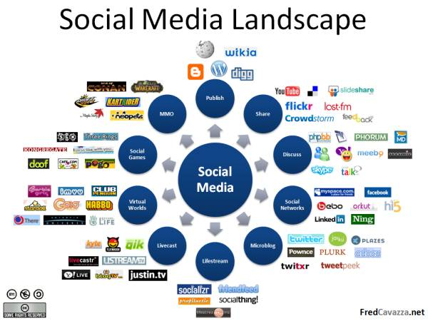 Social Media List - Facebook, Social Networks