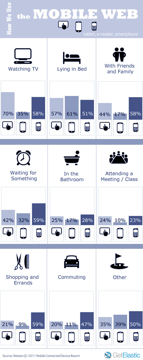 Mobile Web Infographic Usage