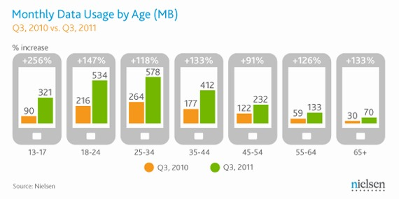 Mobile Data Usage Infographic