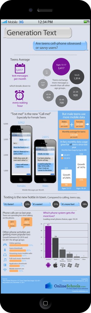 Teen Texting Statistics Infographic