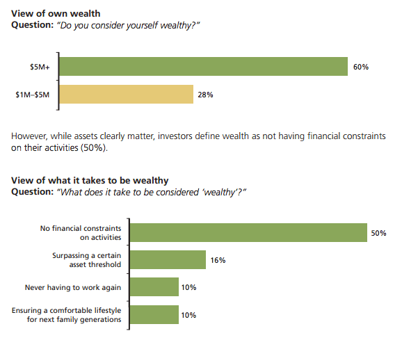 Wealthy Money Perception Statistics
