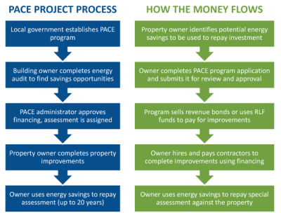 Commercial Property-Assessed Clean Energy (PACE) Programs ...