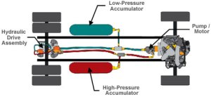 Eaton Series Hydraulic Hybrid Drive System