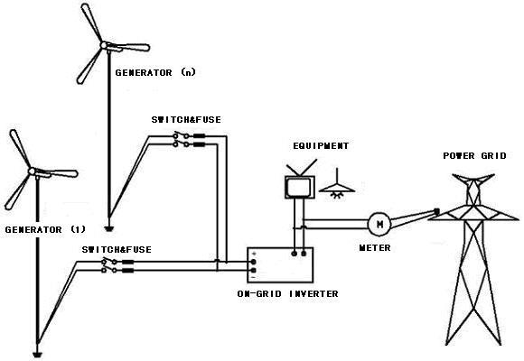 wind gridtie wind electric system wind generators wind turbines