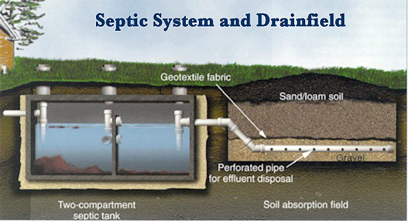 Septic Tank Installation - Septic Tank Cleaning - septic tank layout