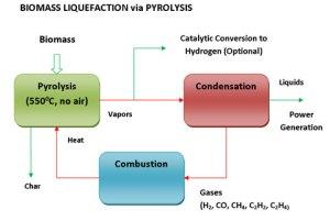 Biomass Pyrolysis