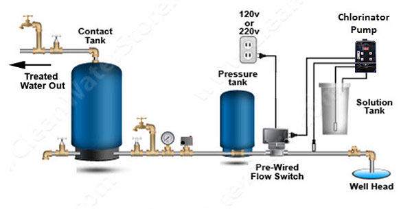Soda Ash Systems Clean Water Store
