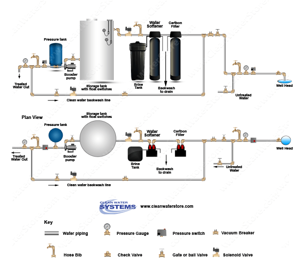 piping diagram for a water softener system