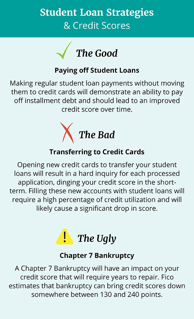 Putting Student Loans on Credit Cards (and Filing for Bankruptcy) - payoff credit card loan