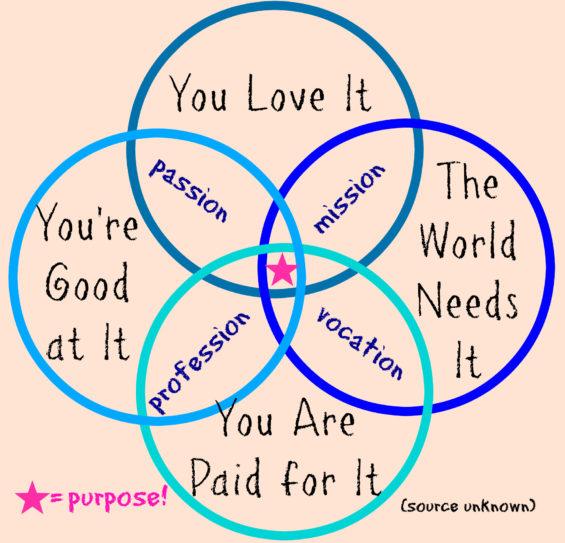 japanese venn diagram purpose
