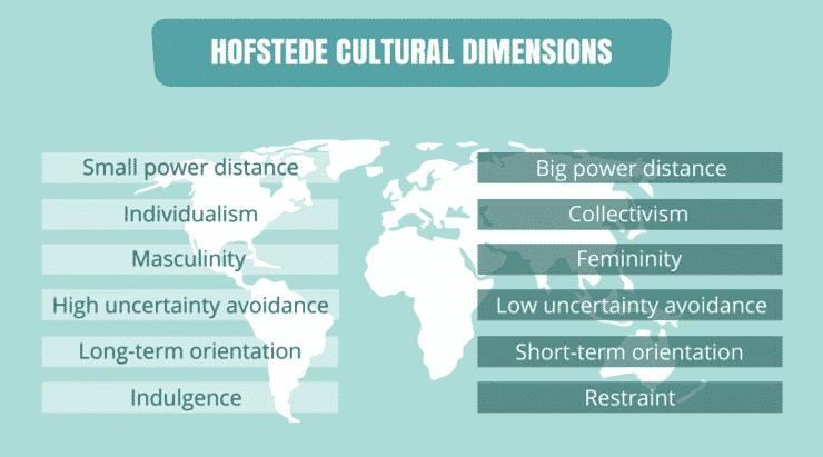 Culture Plays A Vital Role In International Marketing Efforts