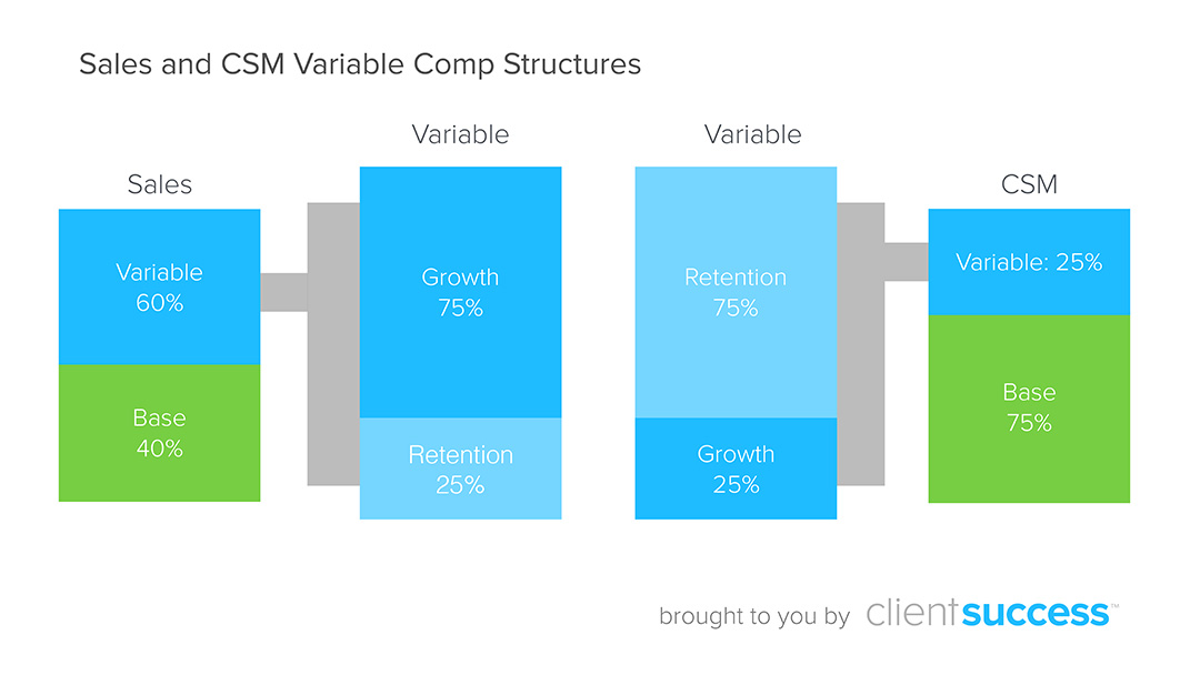 Compensation Plans for Customer Success Managers ClientSuccess - compensation plan template