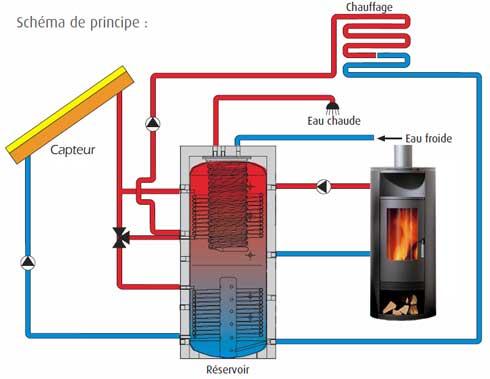 Chauffage bois et chauffage solaire Rêve ou réalité ? par Philippe - Panneau Solaire Chauffage Maison
