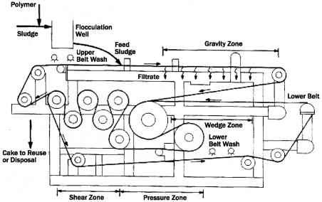 Belt Filter Press - Wastewater Sludge - Climate Policy Watcher