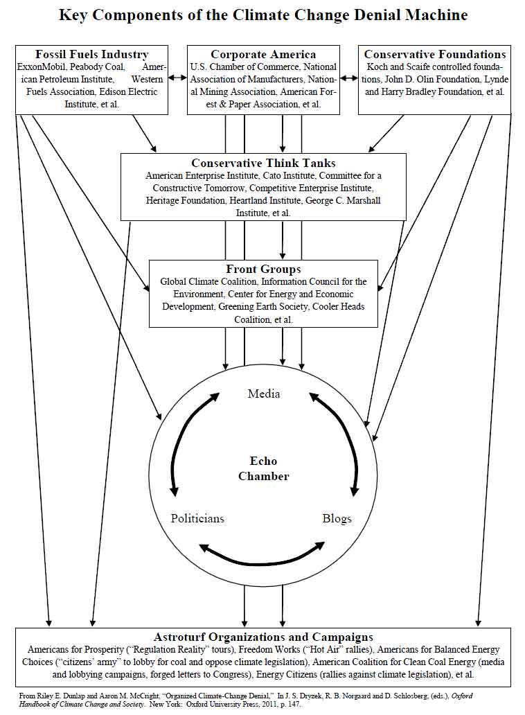The Poverty of Diagrams \u2013 Climate Resistance