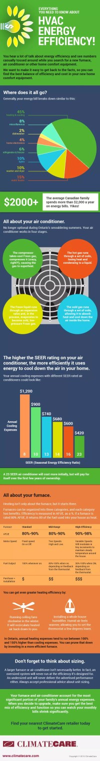 Furnace and Air Conditioner Energy Efficiency Ratings ...