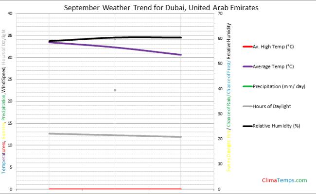 Weather In September In Dubai United Arab Emirates