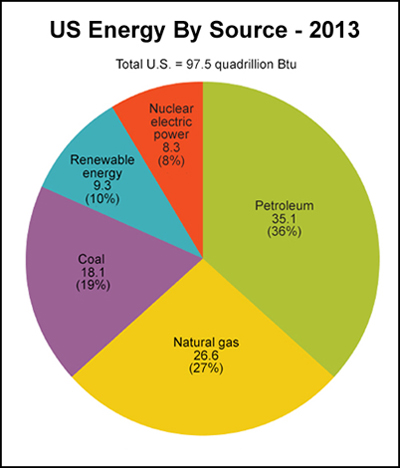 Energy Profiles, Sources, and Uses