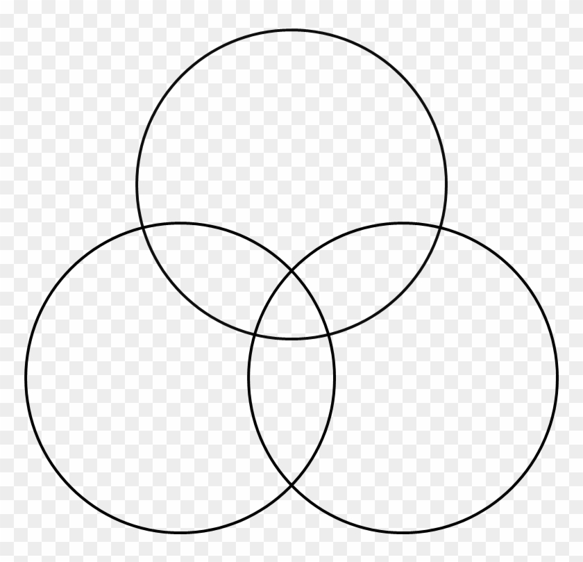 Triple Venn Diagram Template - Circle - Free Transparent PNG Clipart