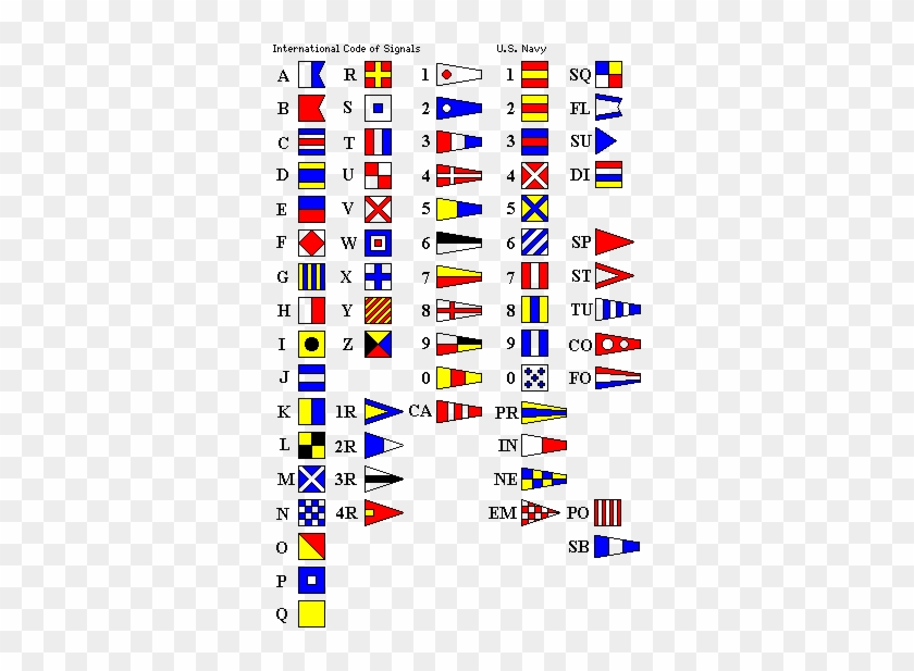 Military Alphabet Call Signs Chart Les Signaux Maritimes - Us Navy