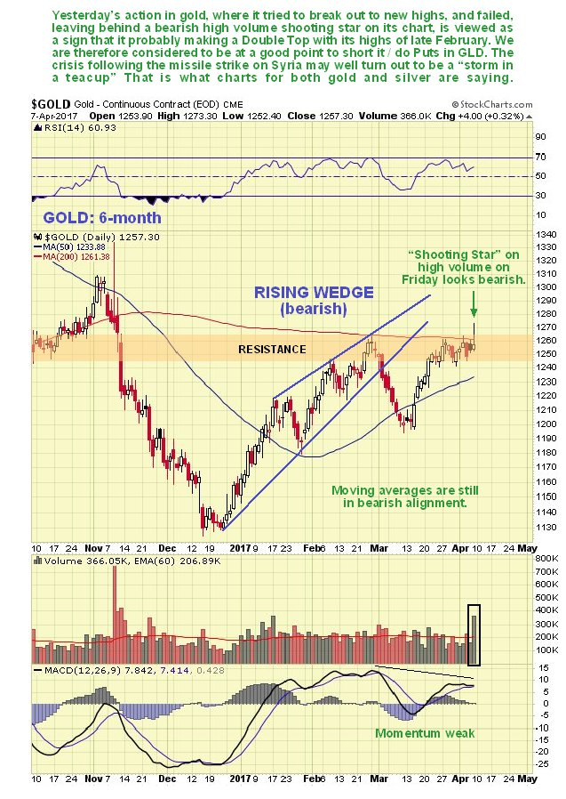 Gold Market Update - Fading Fast