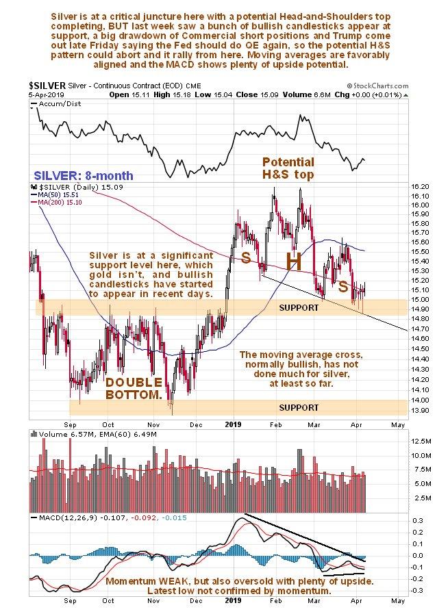 Silver Market Update - 3 Main Developments Turn Silver Bullish