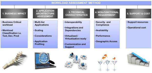 workload-assessment-method