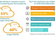 cloud_computing_infographie_markess_2