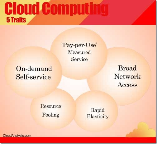 What is the cloud :: CloudAnalysts.com