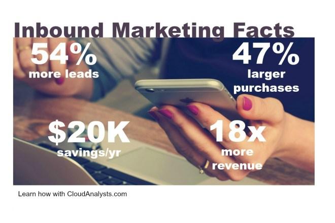 inbound marketing facts