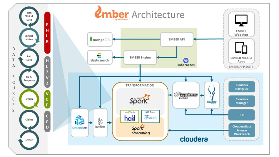 EMBER Healthcare Analytics Solution Cloudera