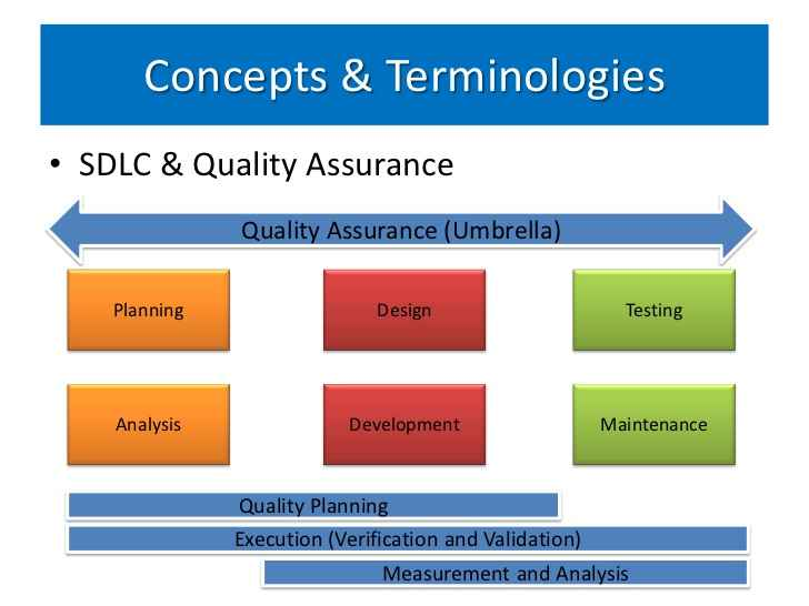 Introducing Quality Assurance in the Initial Phases of SDLC - quality assurance planning