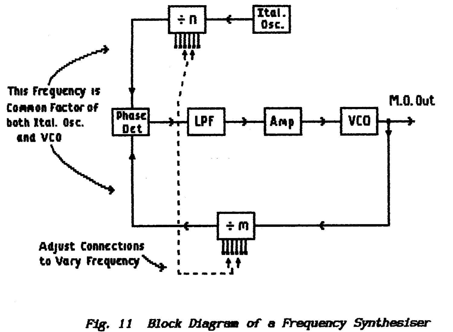 block diagram of a basic synthesiser