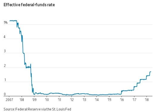 On My Radar The Debt Bubble and the Interest Rate Trigger - CMG