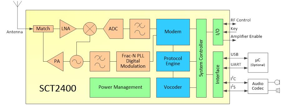 SCT2400 - 24GHz Digital Voice and Data Transceiver - CML Microcircuits