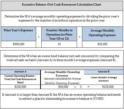 Net Cash Resources and Excess Fund Balances Child Nutrition NYSED