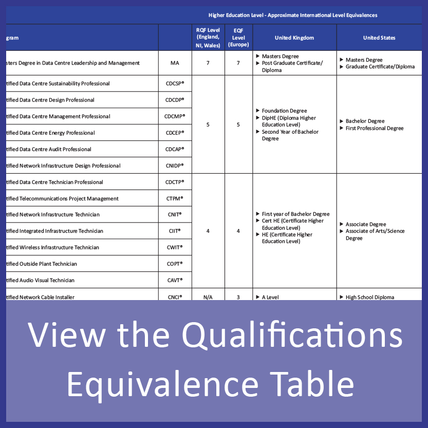 Certifications, Qualifications, Accreditation CNet Training - qualification table