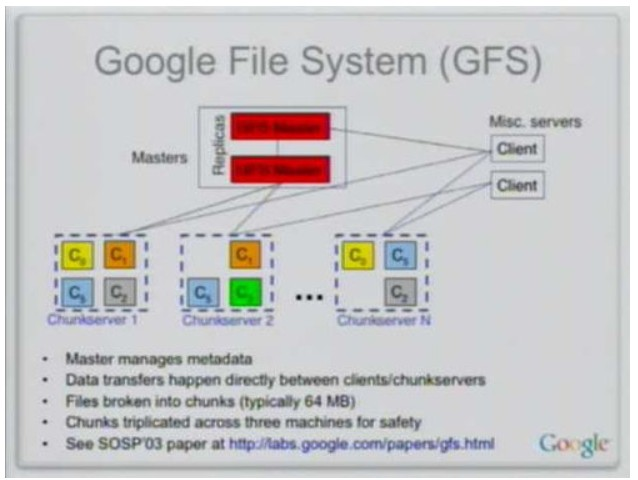 GFS, HDFS, Blob File System架构对比- 文件存储- CNOP-专注集群与运维