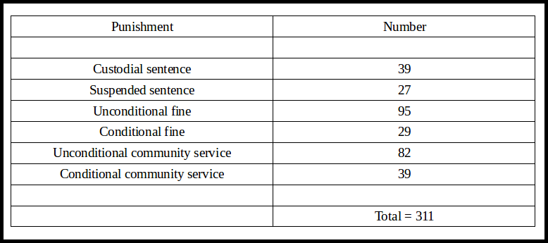 Table 2 - Sentences