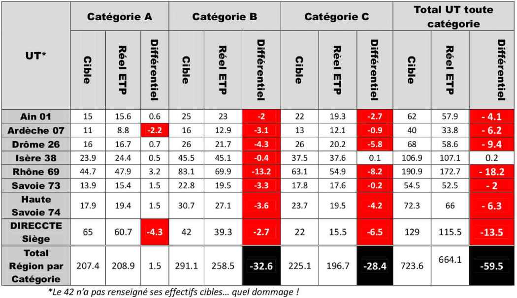 Effectifs Rhones-Alpes inspection du travail