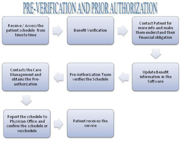 pre authorization charge - Towerssconstruction
