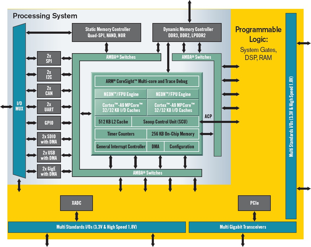 block diagram xilinx