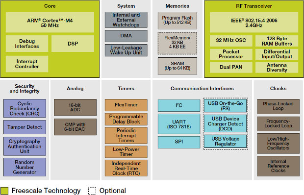 mcu Archives - Page 15 of 18 - CNXSoft - Embedded Systems News