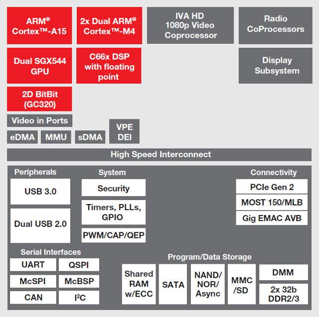 jacinto 6 block diagram