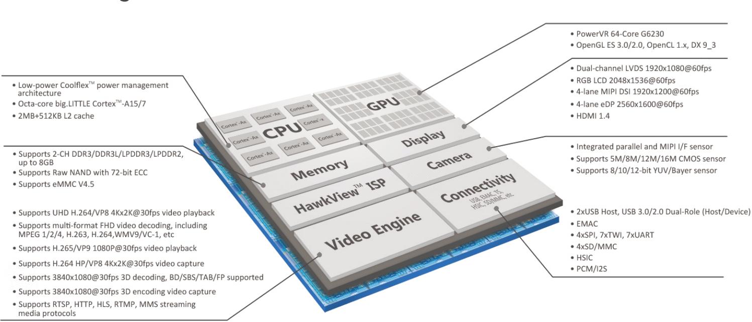 exynos 5 octa block diagram