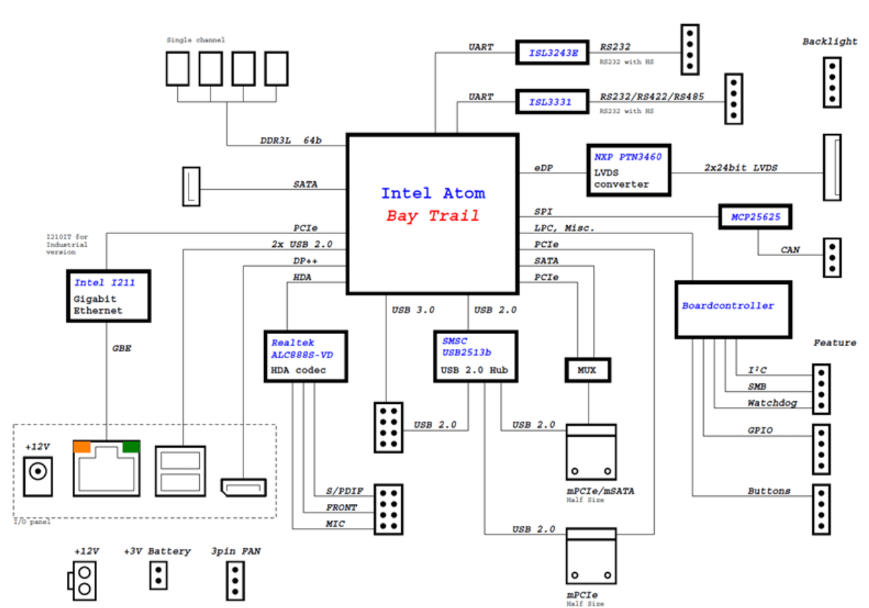 windows 8 block diagram