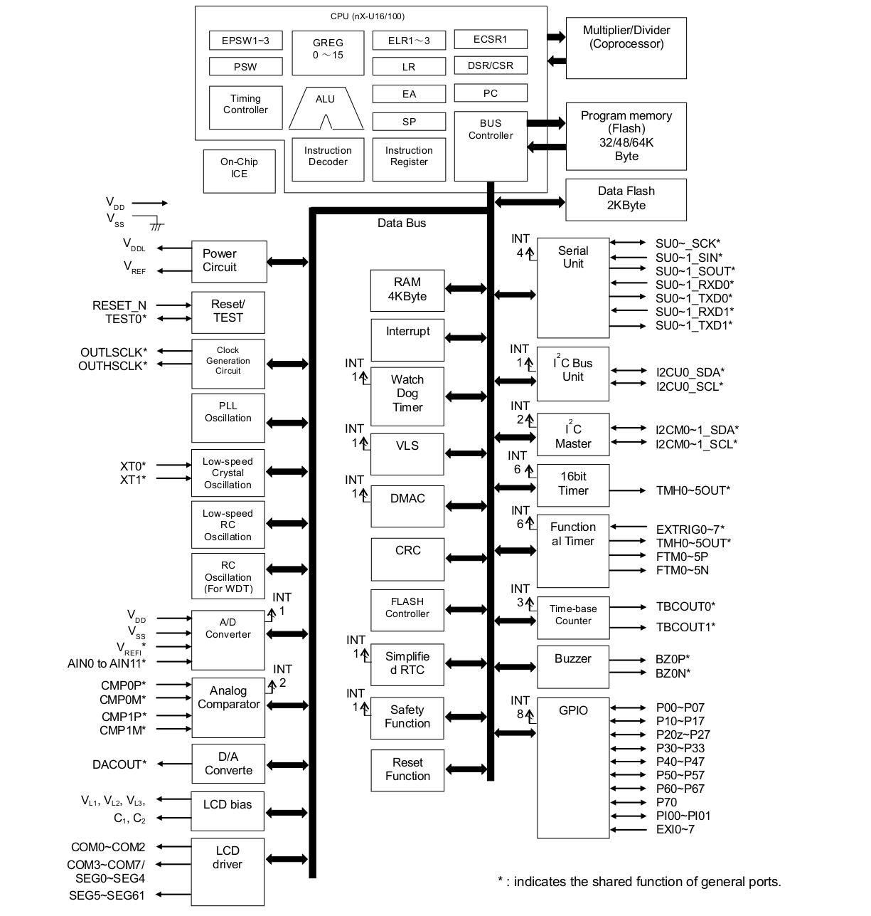 block diagram of 32 bit risc
