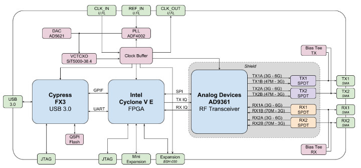 DOC ➤ Diagram Mac Os X Block Diagram Ebook Schematic Circuit