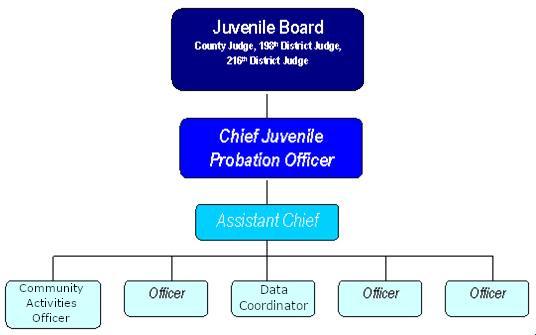 Kerr County Juvenile Probation